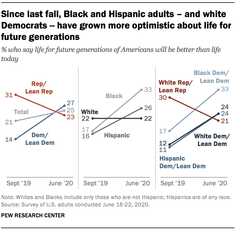 Since last fall, Black and Hispanic adults – and white Democrats -- have grown more optimistic about life for future generations