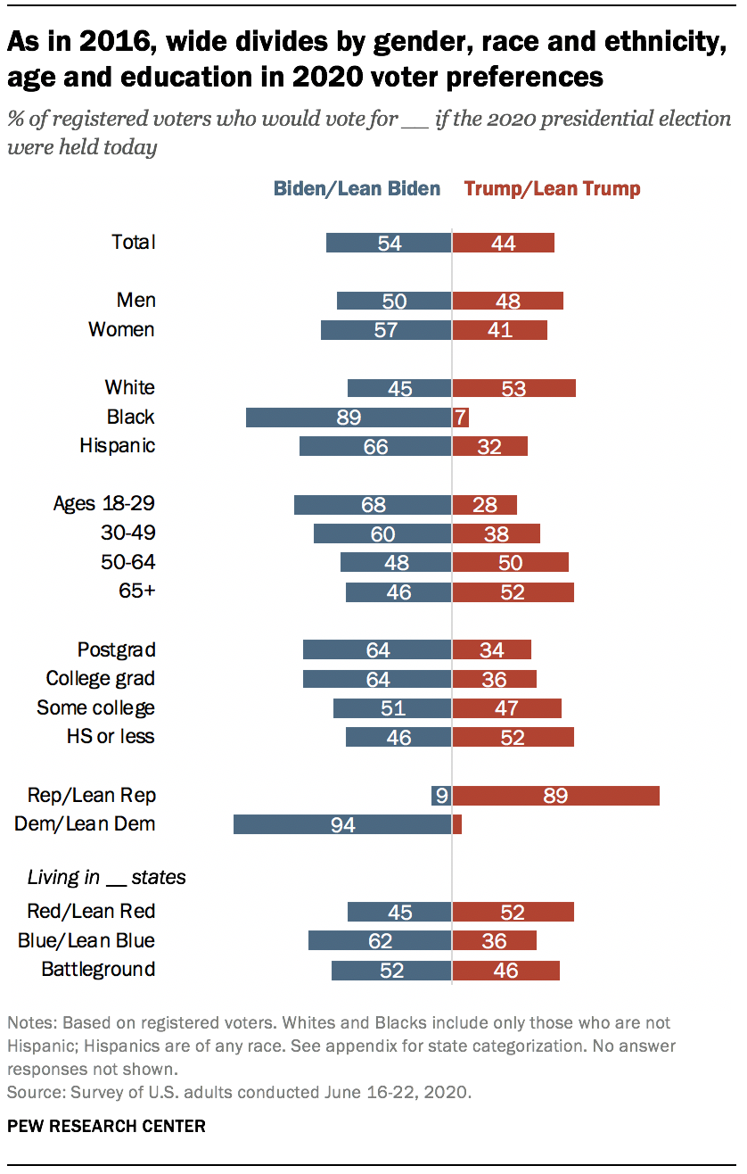 As in 2016, wide divides by gender, race and ethnicity, age and education in 2020 voter preferences