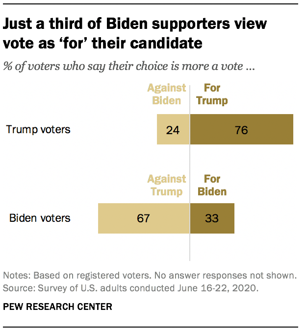 Just a third of Biden supporters view vote as 'for' their candidate