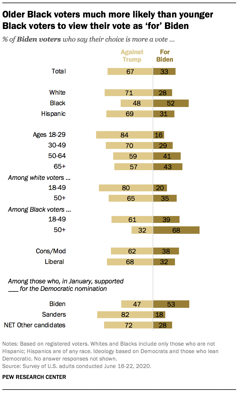 Older Black voters much more likely than younger Black voters to view their vote as 'for' Biden