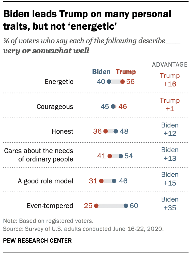 Biden leads Trump on many personal traits, but not 'energetic'