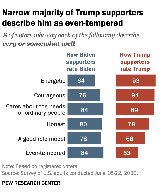 Narrow majority of Trump supporters describe him as even-tempered