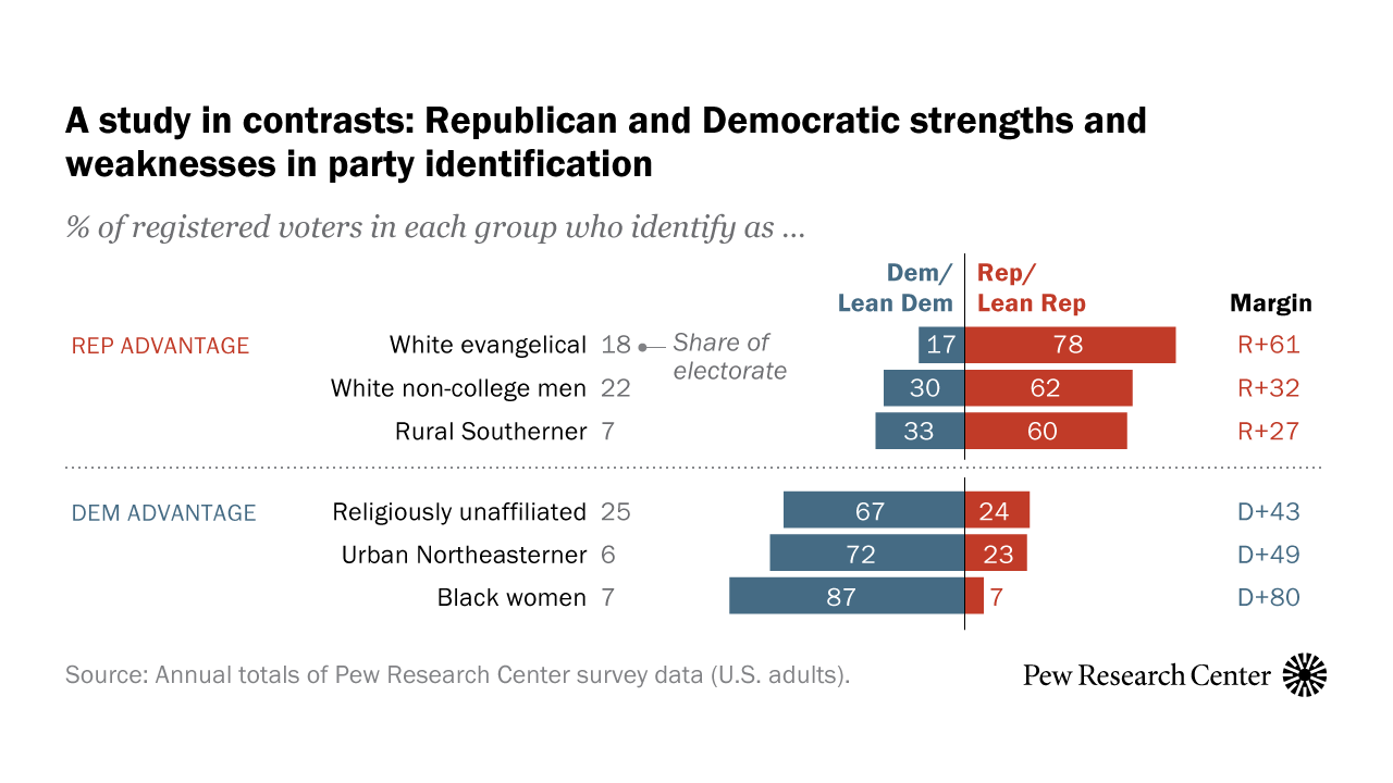 www.pewresearch.org: In Changing U.S. Electorate, Race and Education Remain Stark Dividing Lines