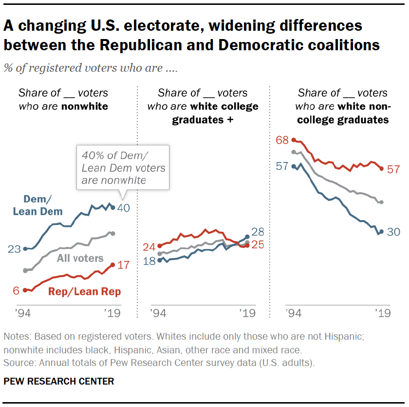 A changing U.S. electorate, widening differences between the Republican and Democratic coalitions