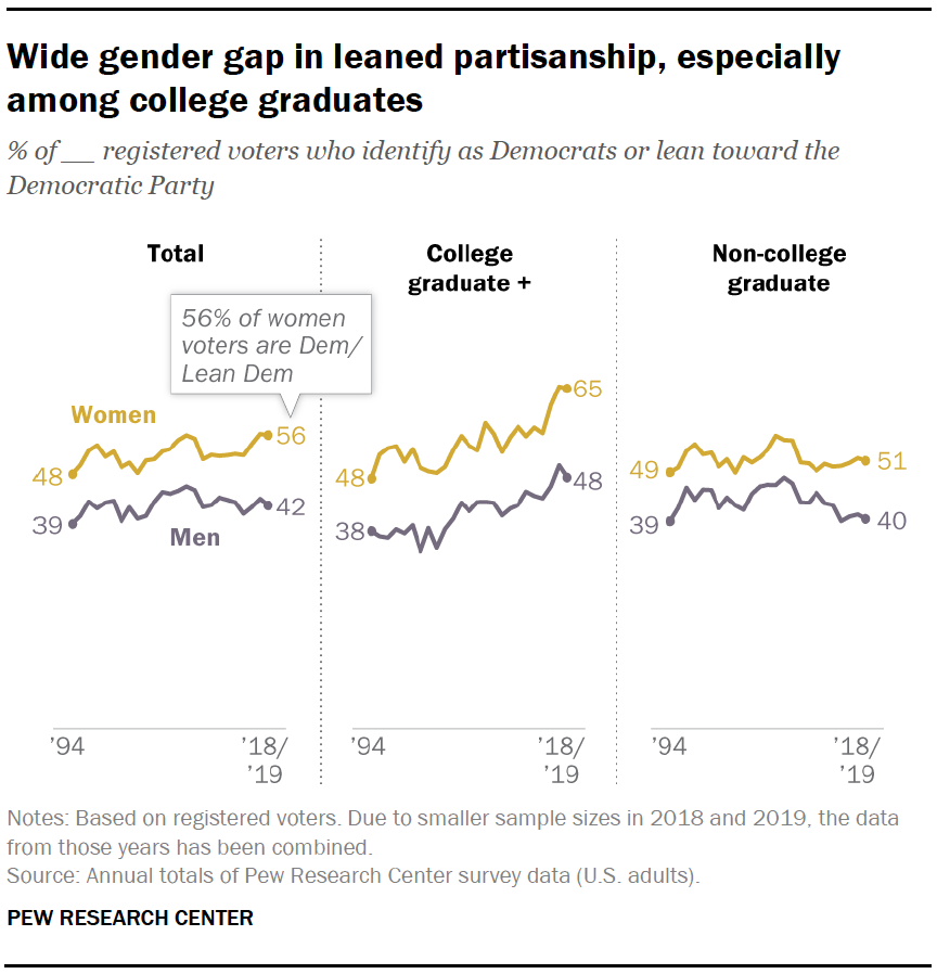 Wide gender gap in leaned partisanship, especially among college graduates