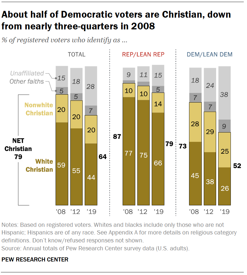 About half of Democratic voters are Christian, down from nearly three-quarters in 2008