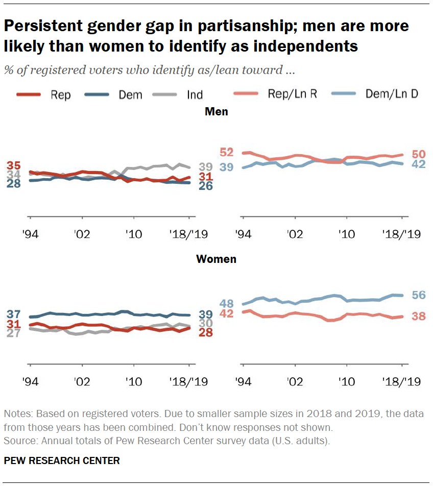 Persistent gender gap in partisanship; men are more likely than women to identify as independents