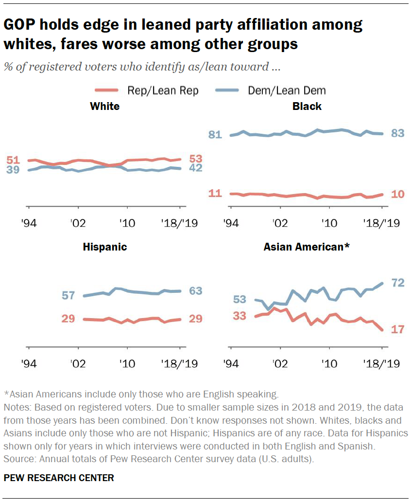 GOP holds edge in leaned party affiliation among whites, fares worse among other groups