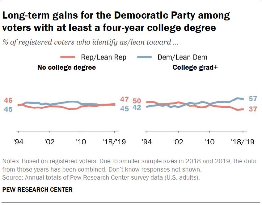 Long-term gains for the Democratic Party among voters with at least a four-year college degree