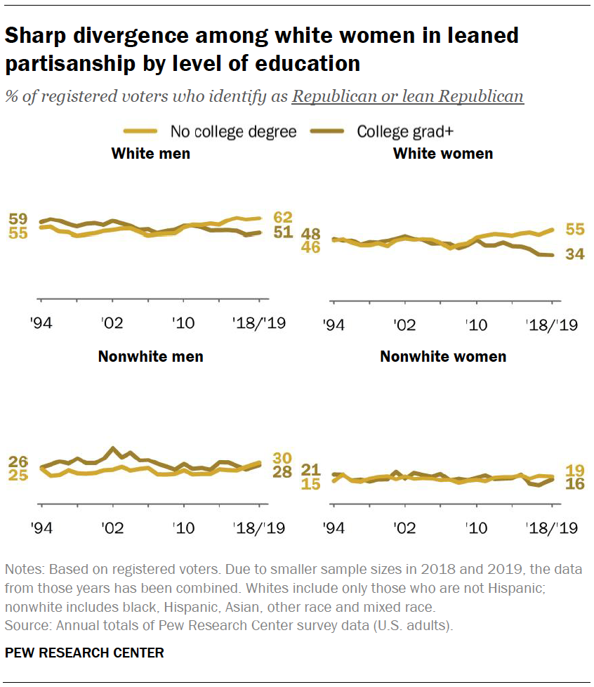 Sharp divergence among white women in leaned partisanship by level of education