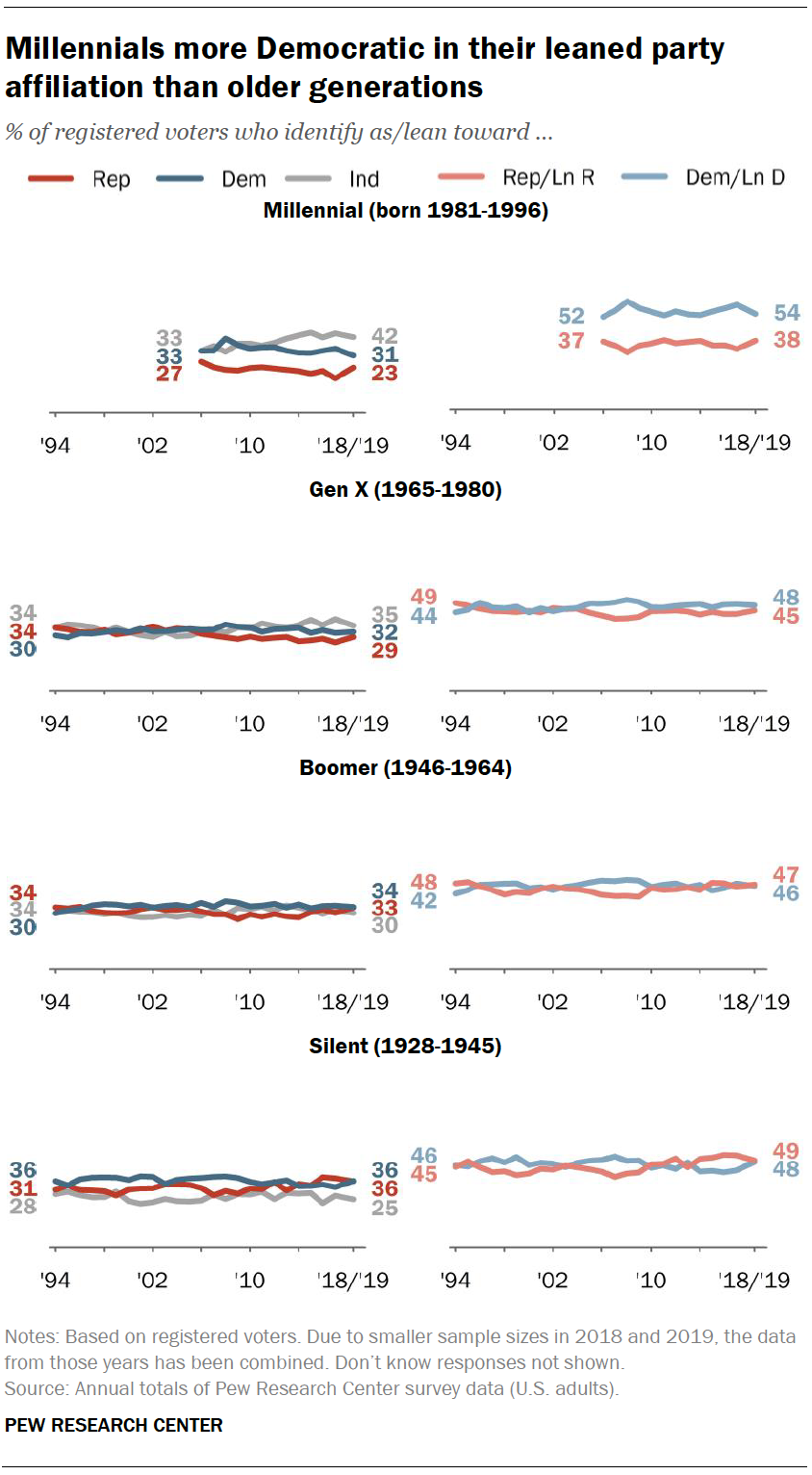 Millennials more Democratic in their leaned party affiliation than older generations