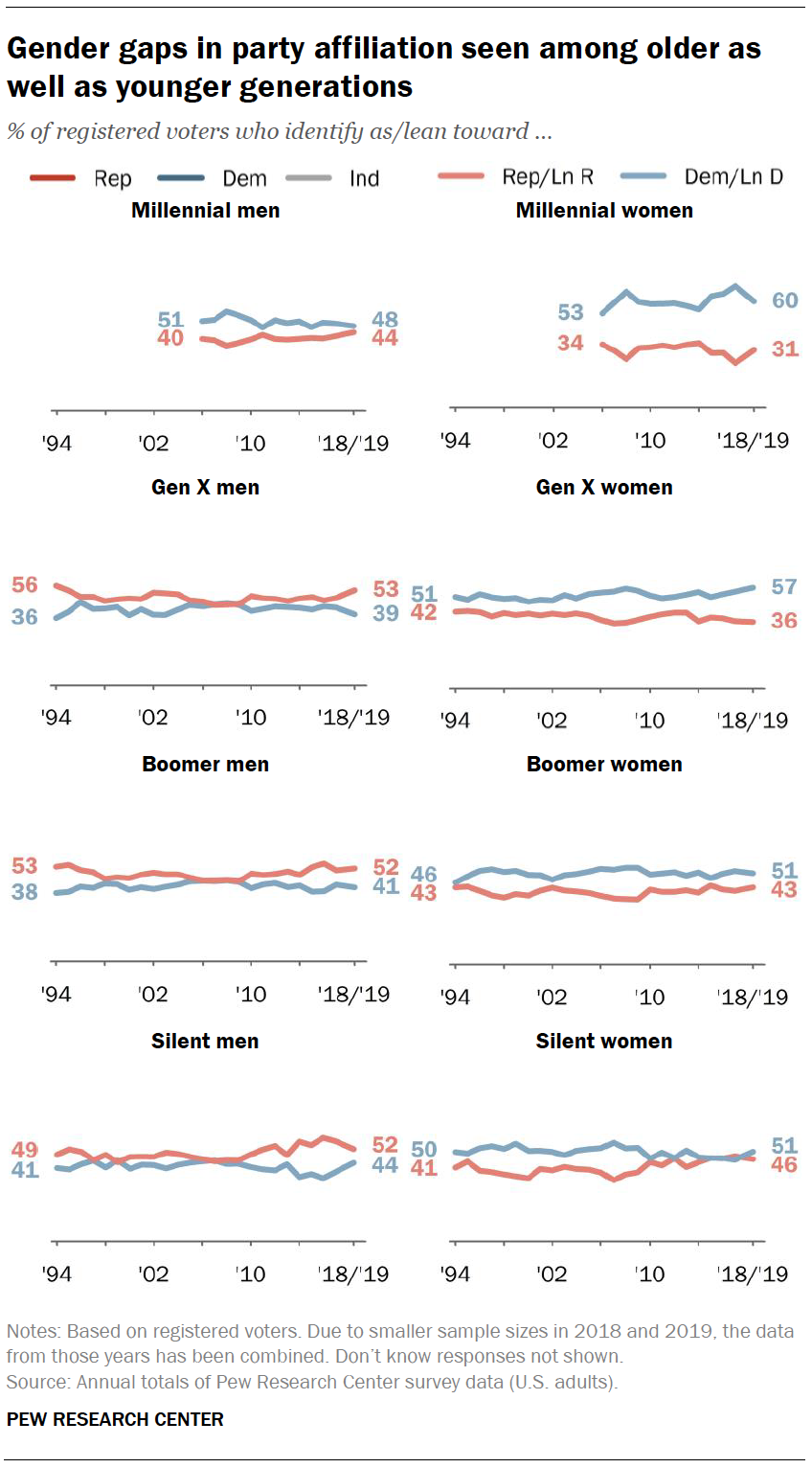 Gender gaps in party affiliation seen among older as well as younger generations