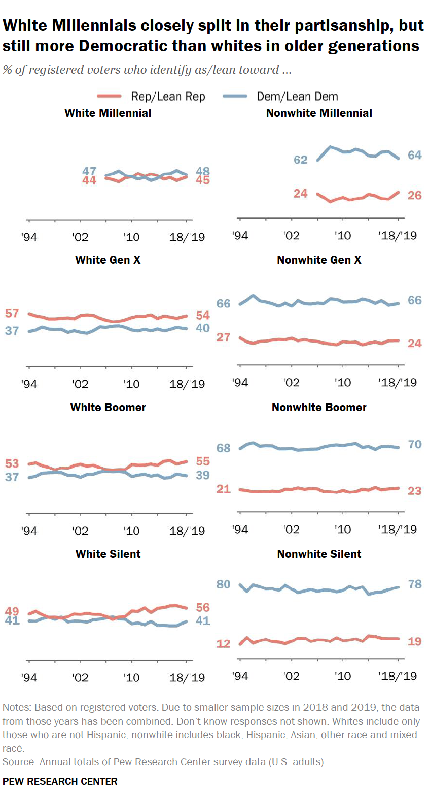 White Millennials closely split in their partisanship, but still more Democratic than whites in older generations