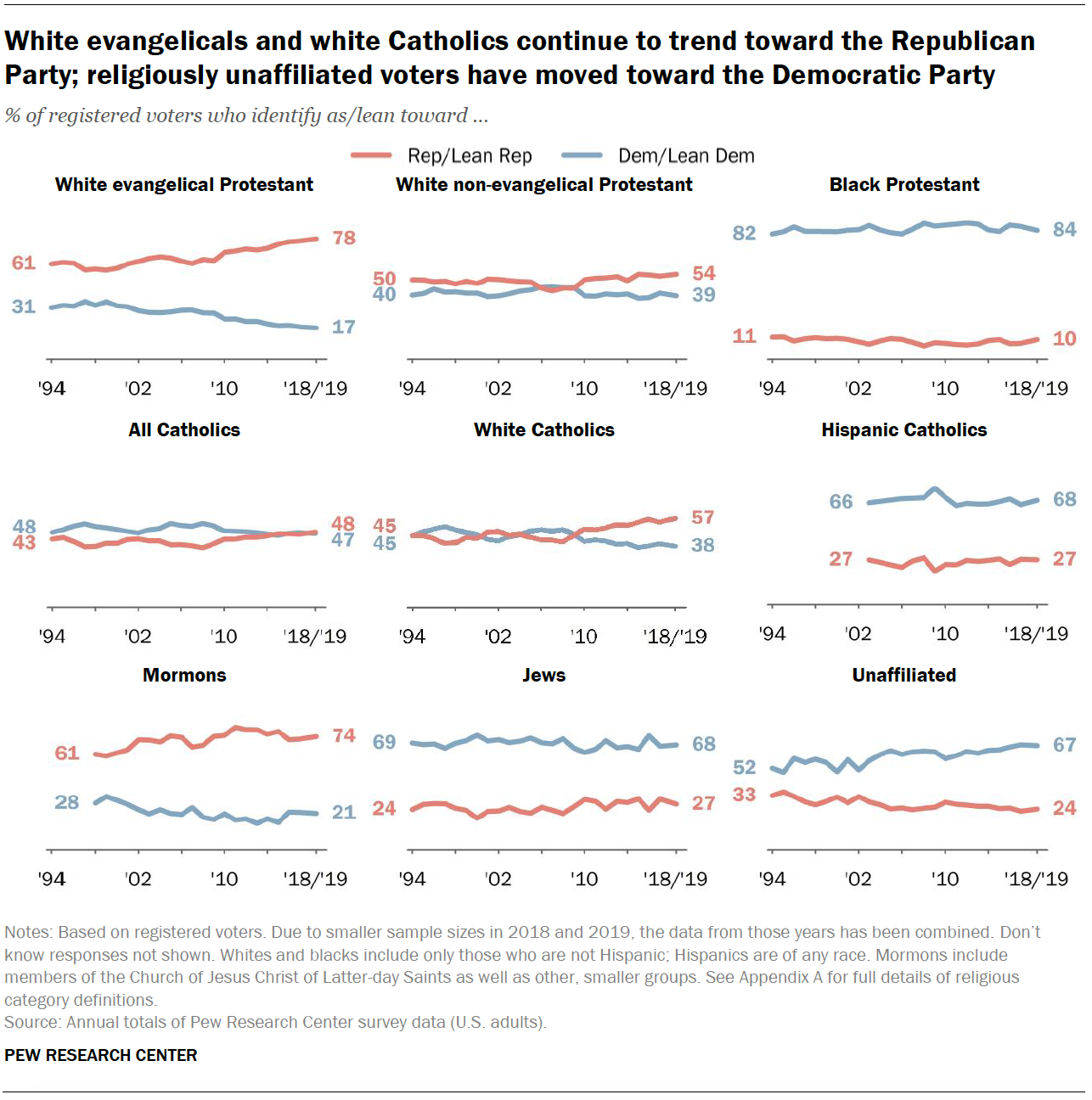 White evangelicals and white Catholics continue to trend toward the Republican Party; religiously unaffiliated voters have moved toward the Democratic Party
