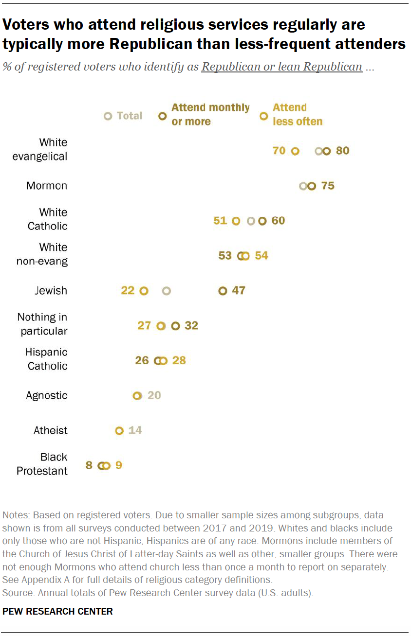 Voters who attend religious services regularly are typically more Republican than less-frequent attenders