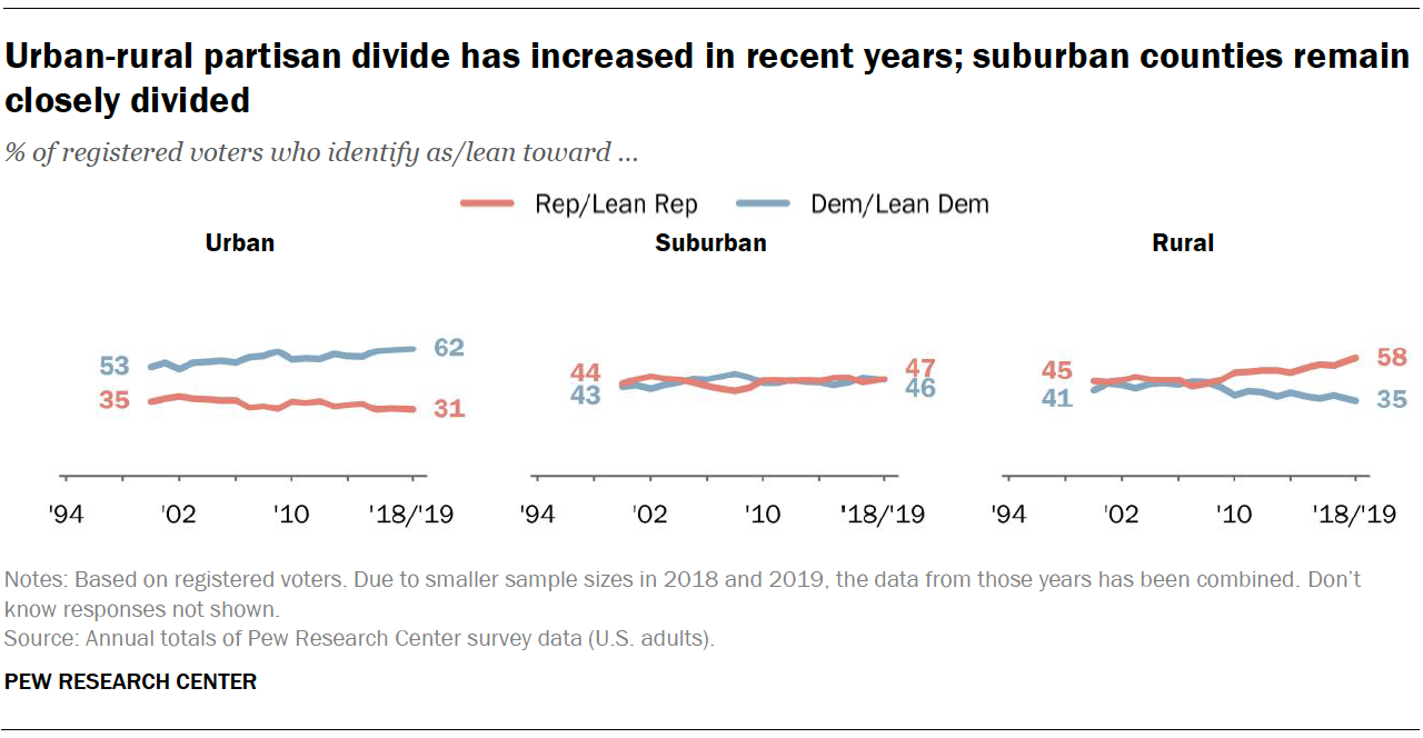 Urban-rural partisan divide has increased in recent years; suburban counties remain closely divided