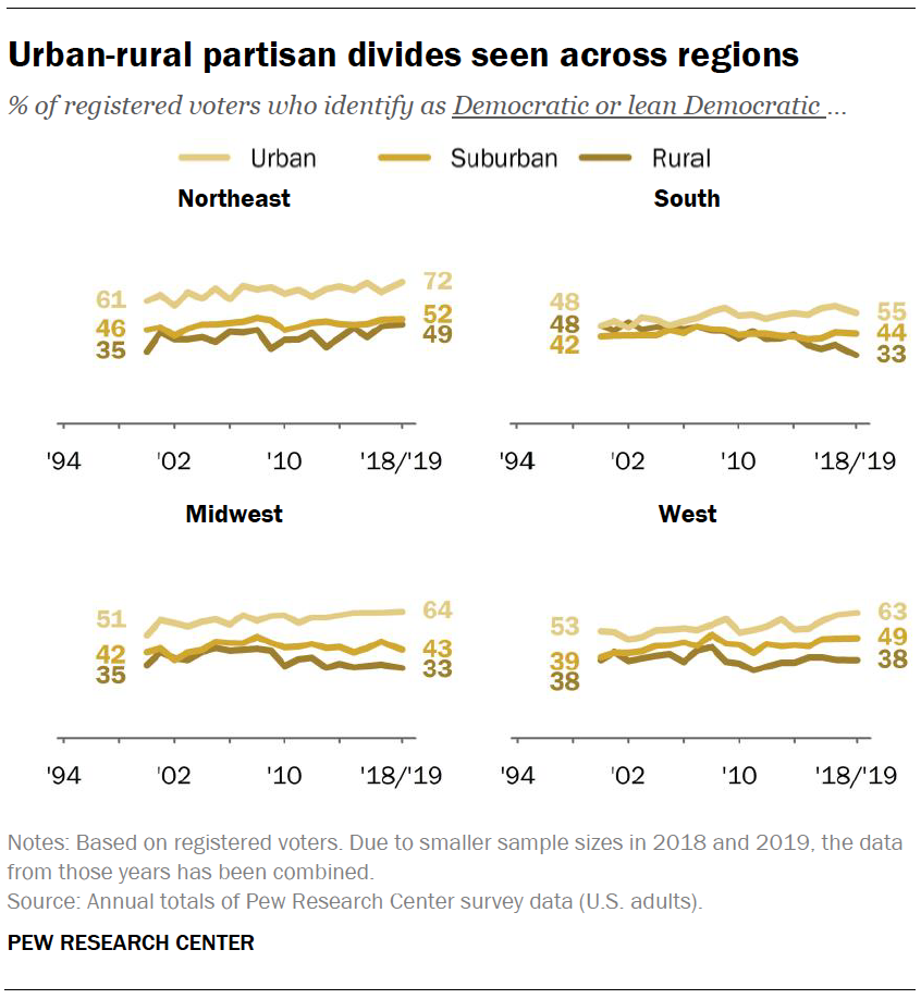 Urban-rural partisan divides seen across regions
