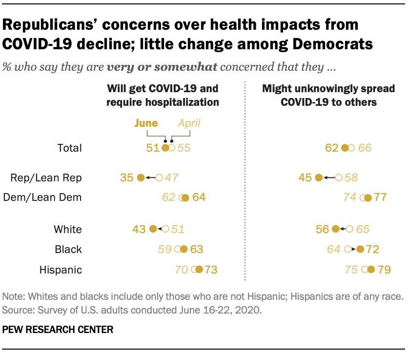 Republicans' concerns over health impacts from COVID-19 decline; little change among Democrats