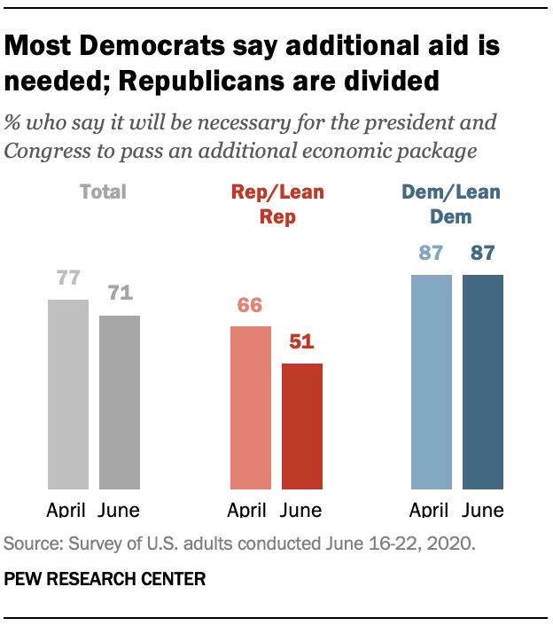 Most Democrats say additional aid is needed; Republicans are divided