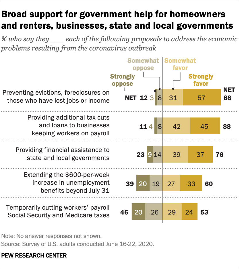 Broad support for government help for homeowners and renters, businesses, state and local governments
