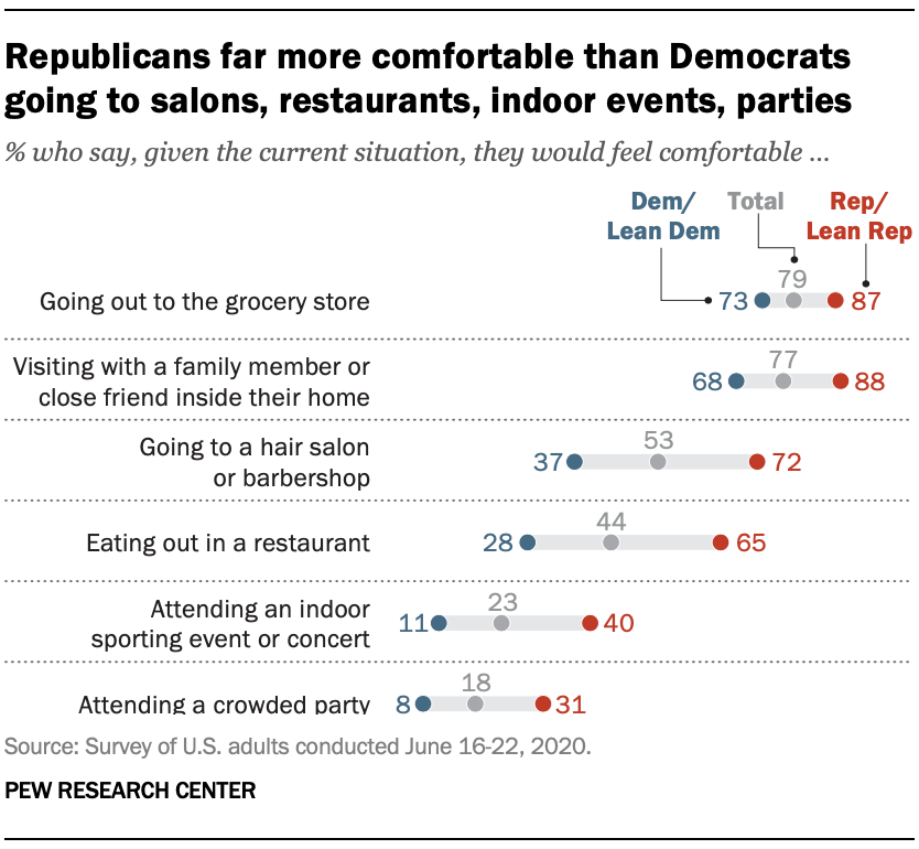 Republicans far more comfortable than Democrats going to salons, restaurants, indoor events, parties