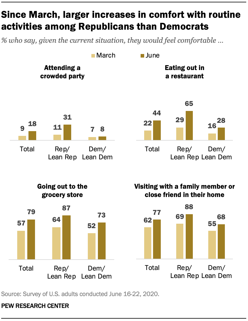 Since March, larger increases in comfort with routine activities among Republicans than Democrats