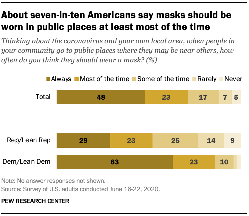 About seven-in-ten Americans say masks should be worn in public places at least most of the time