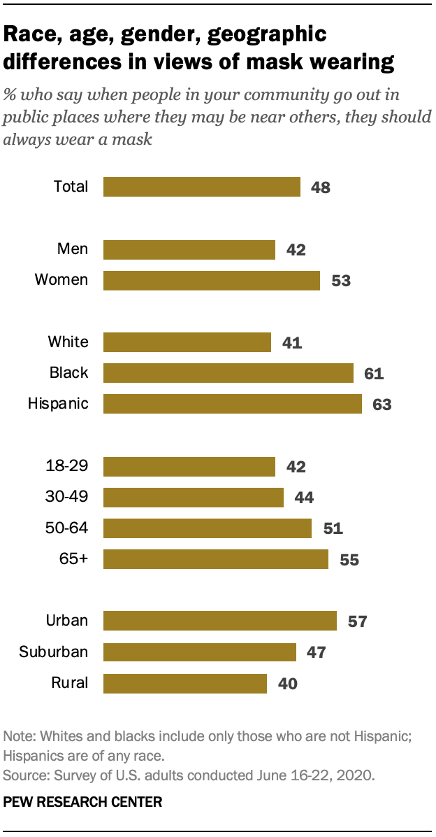 Race, age, gender, geographic differences in views of mask wearing