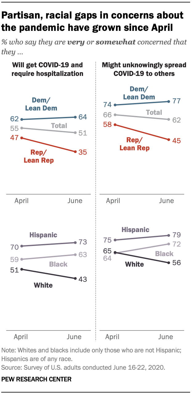 Partisan, racial gaps in concerns about the pandemic have grown since April
