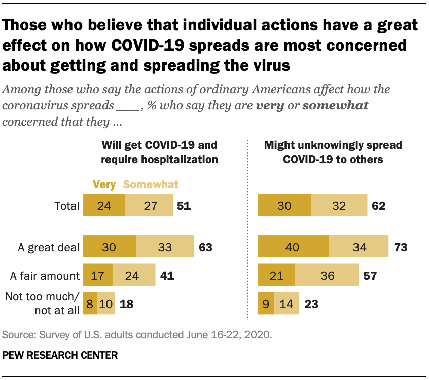 Those who believe that individual actions have a great effect on how COVID-19 spreads are most concerned about getting and spreading the virus