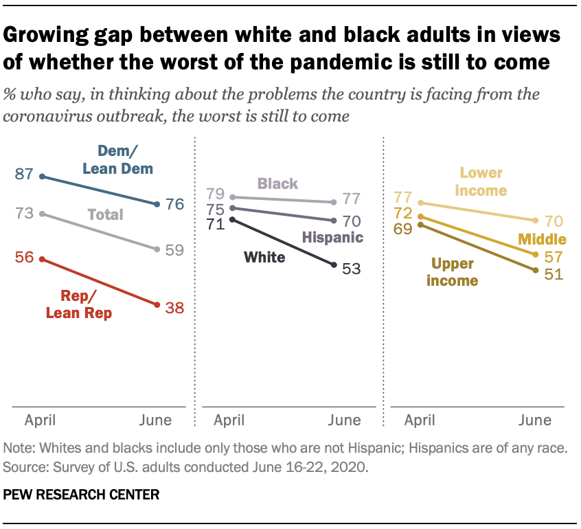 Growing gap between white and black adults in views of whether the worst of the pandemic is still to come