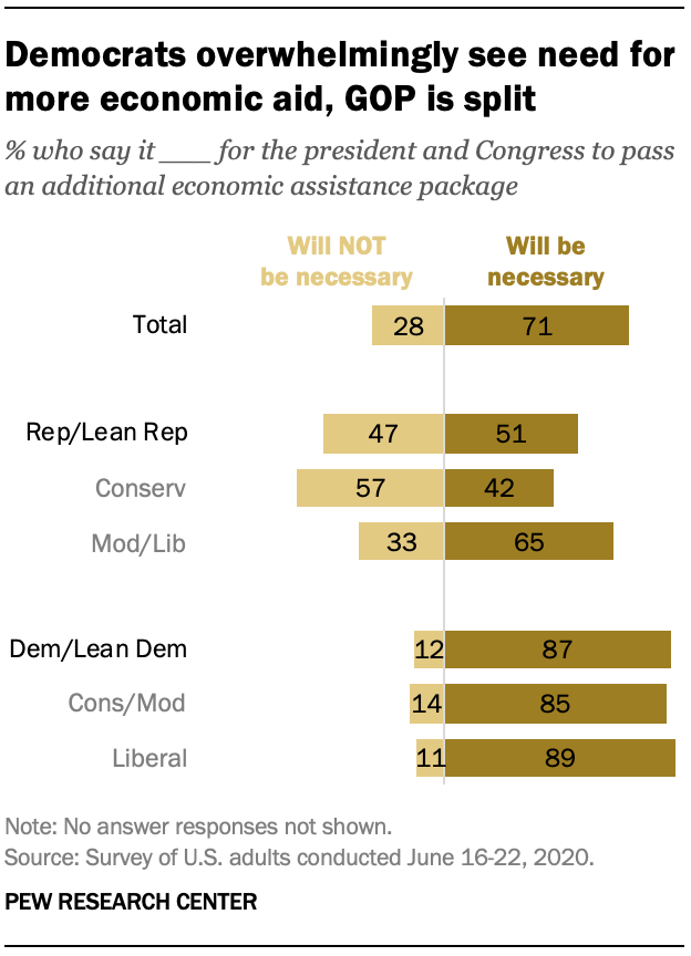Democrats overwhelmingly see need for more economic aid, GOP is split