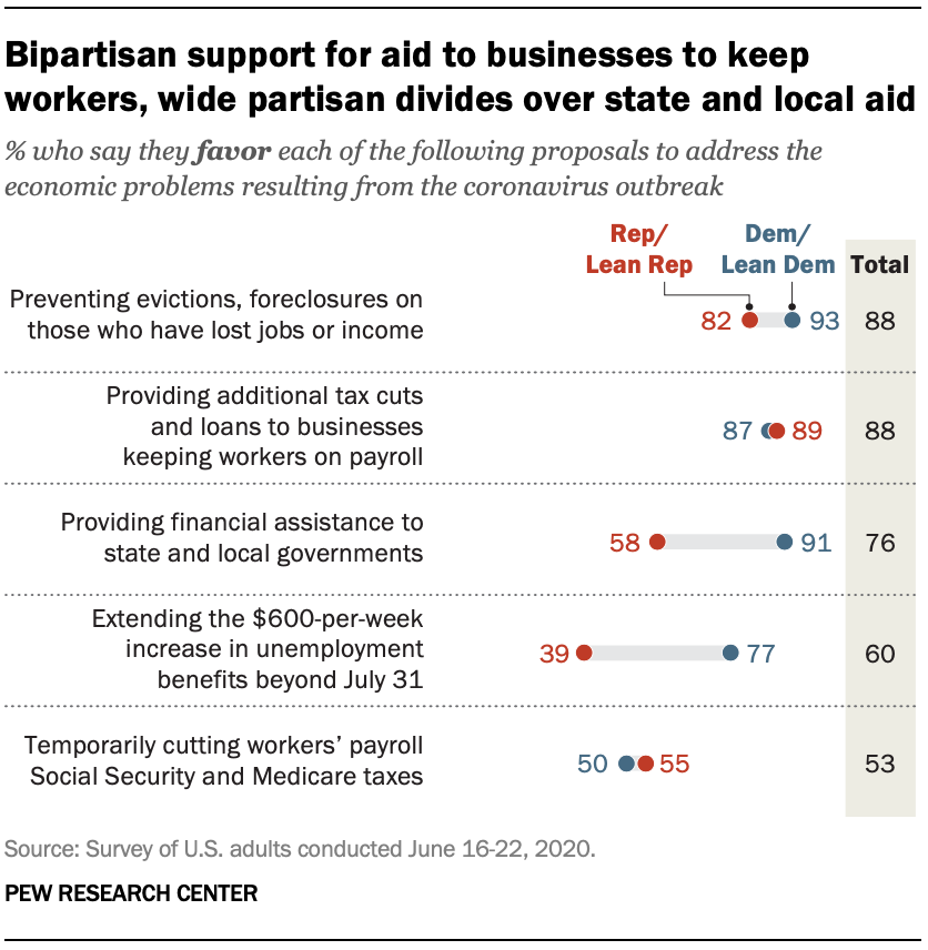 Bipartisan support for aid to businesses to keep workers, wide partisan divides over state and local aid