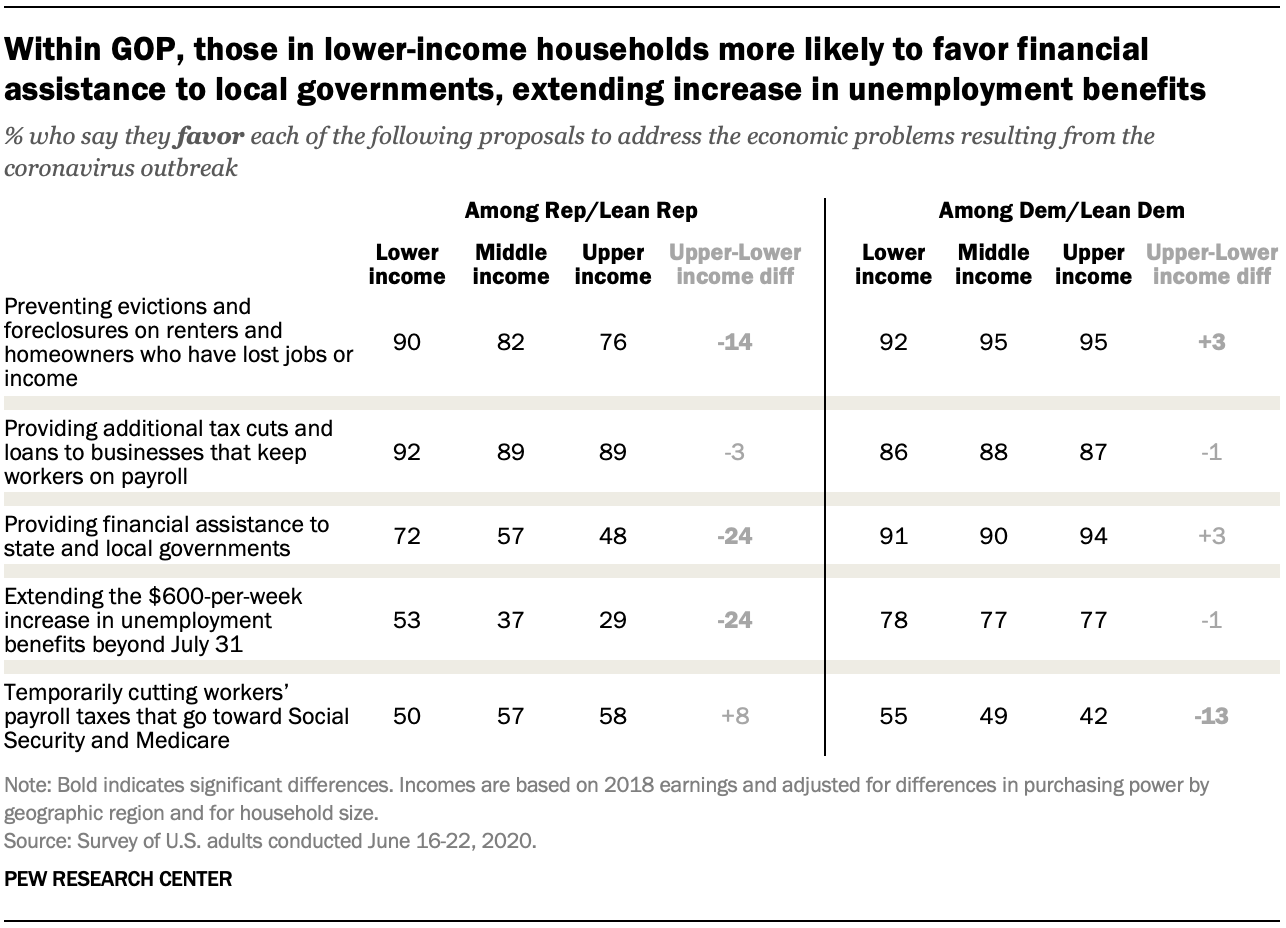 Within GOP, those in lower-income households more likely to favor financial assistance to local governments, extending increase in unemployment benefits