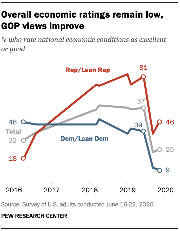 Overall economic ratings remain low, GOP views improve