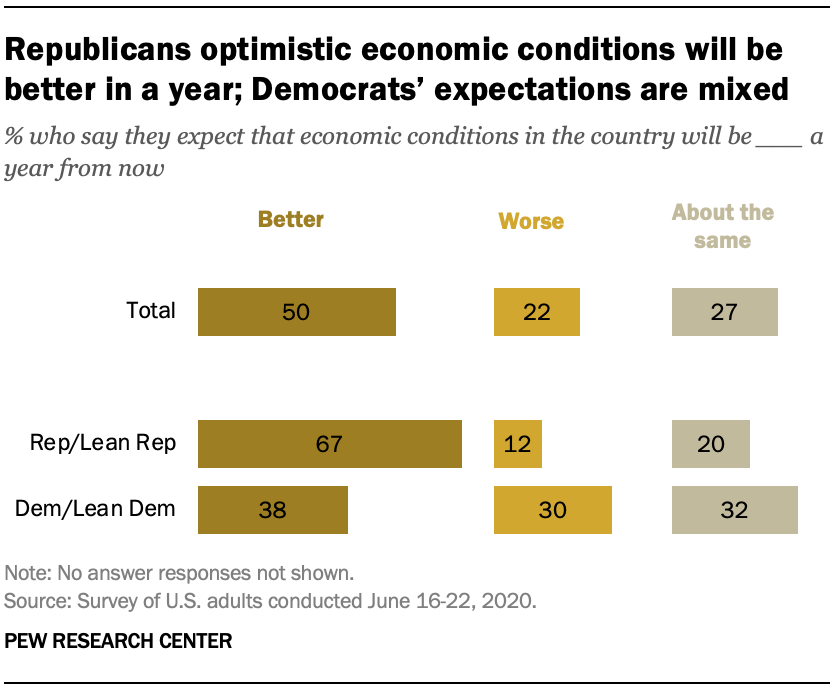 Republicans optimistic economic conditions will be better in a year; Democrats' expectations are mixed