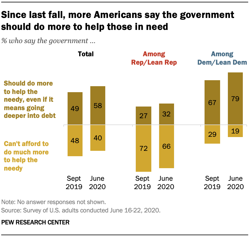 Since last fall, more Americans say the government should do more to help those in need