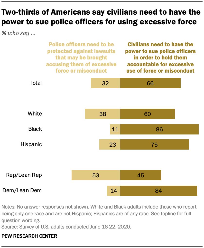 Two-thirds of Americans say civilians need to have the power to sue police officers for using excessive force