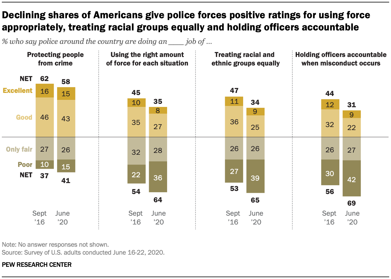 Declining shares of Americans give police forces positive ratings for using force appropriately, treating racial groups equally and holding officers accountable