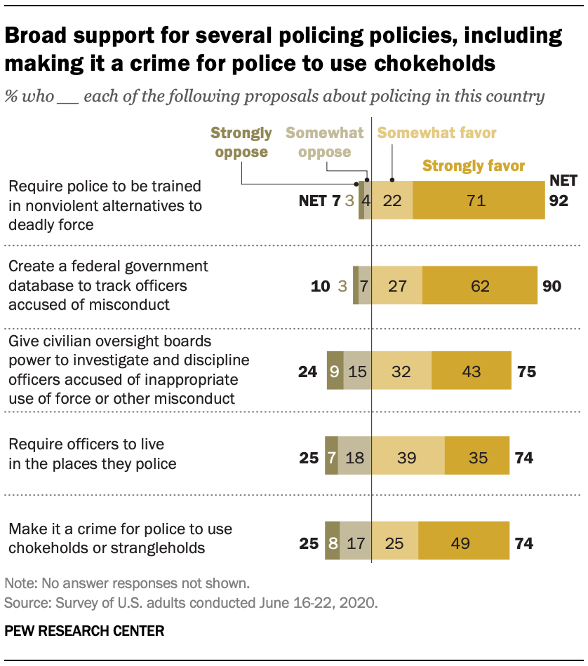 Broad support for several policing policies, including making it a crime for police to use chokeholds