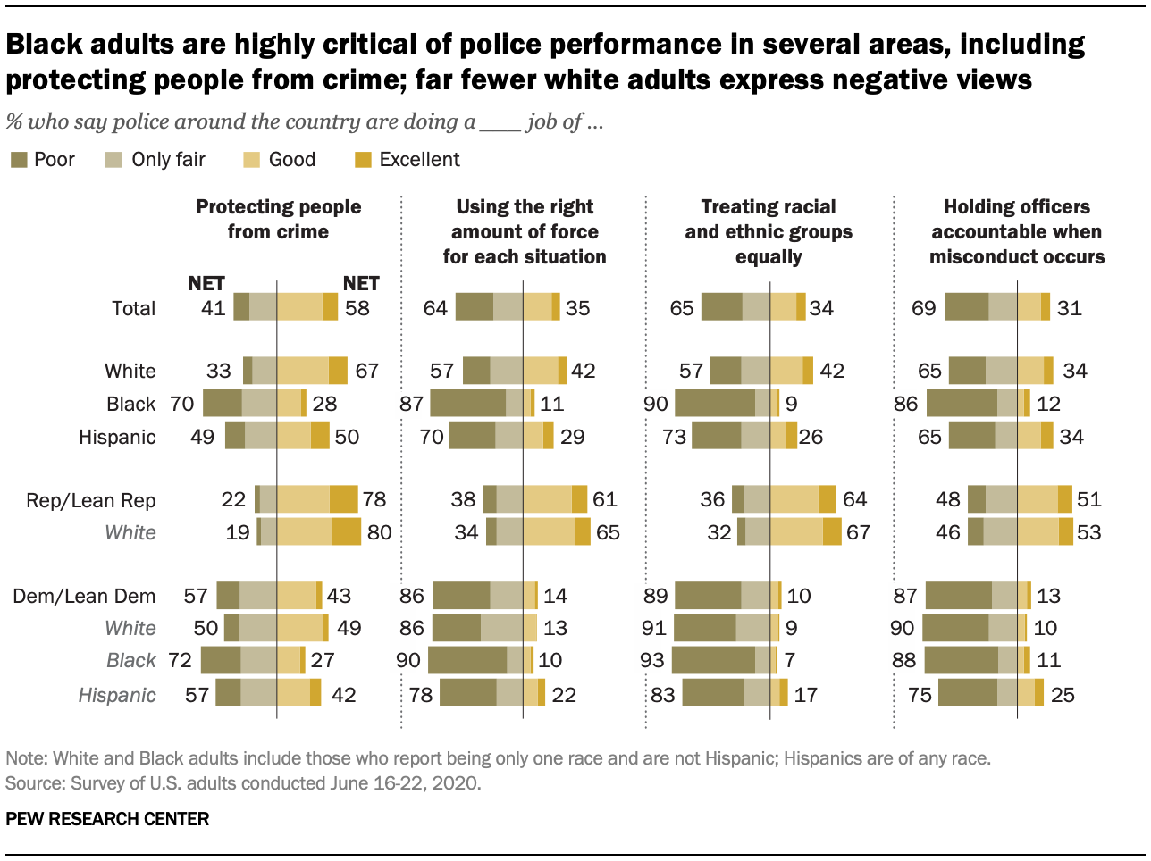 Black adults are highly critical of police performance in several areas, including protecting people from crime; far fewer white adults express negative views