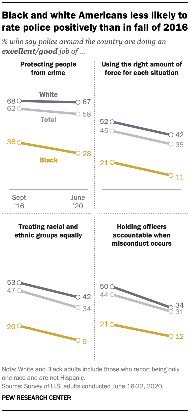 Black and white Americans less likely to rate police positively than in fall of 2016