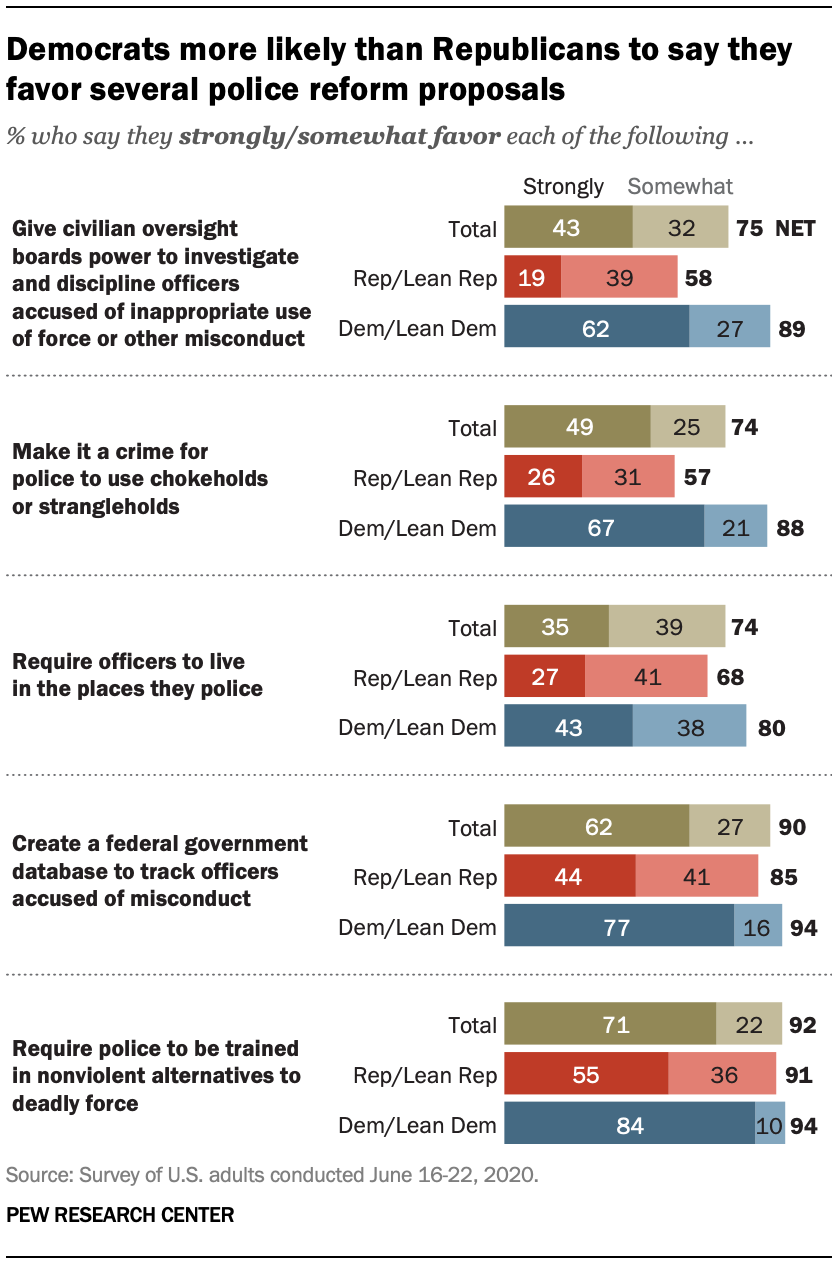 Democrats more likely than Republicans to say they favor several police reform proposals