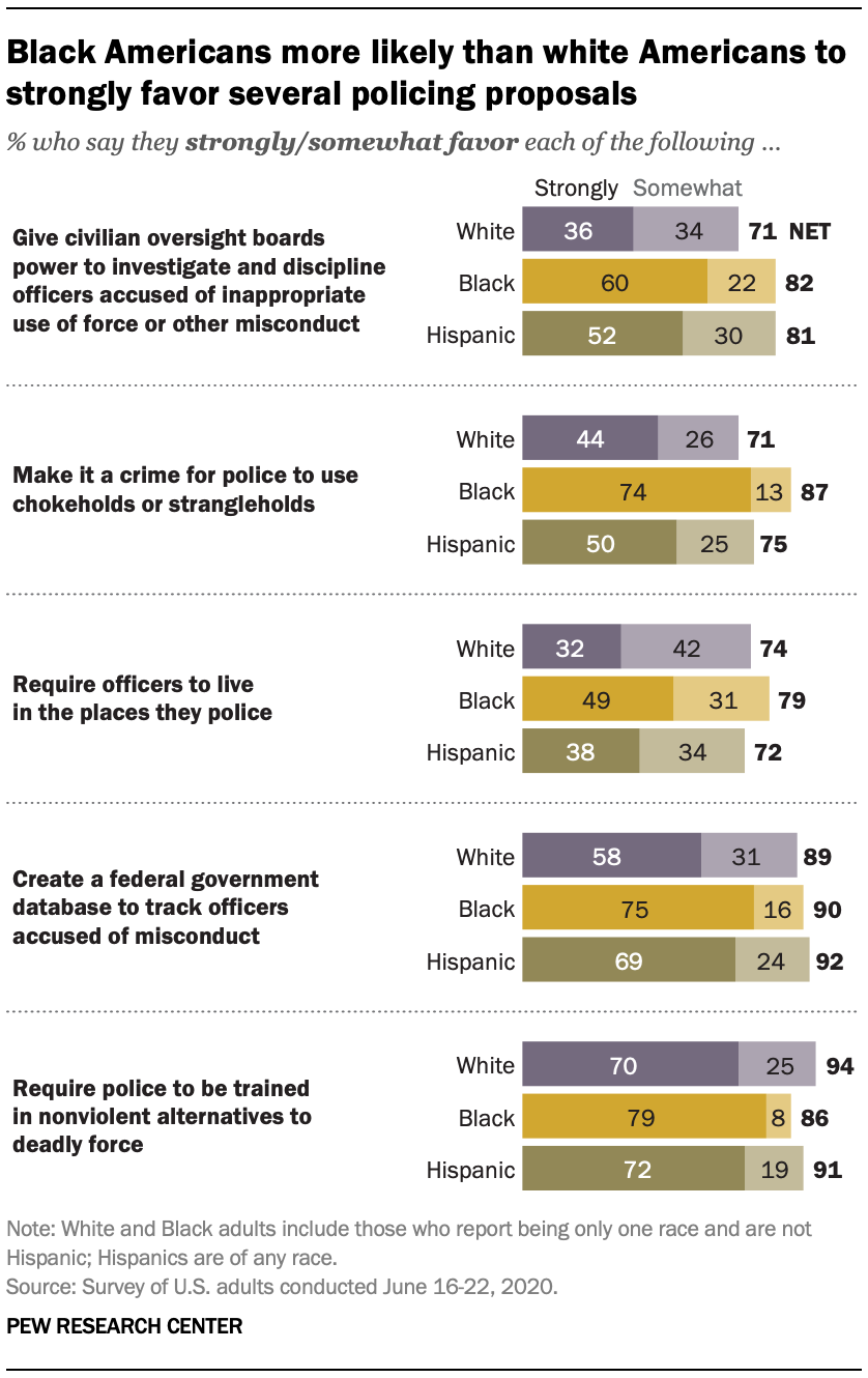 Black Americans more likely than white Americans to strongly favor several policing proposals