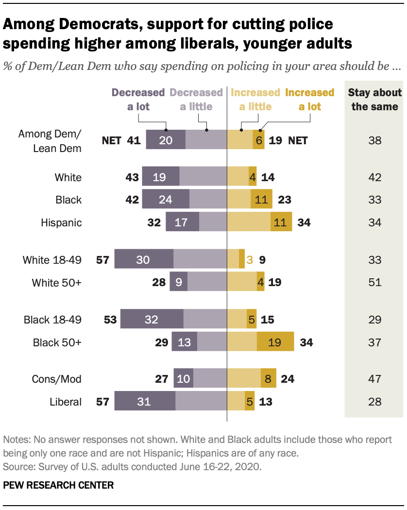 Among Democrats, support for cutting police spending higher among liberals, younger adults