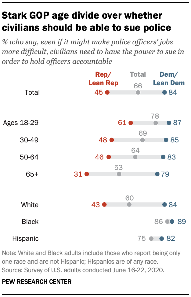 Stark GOP age divide over whether civilians should be able to sue police