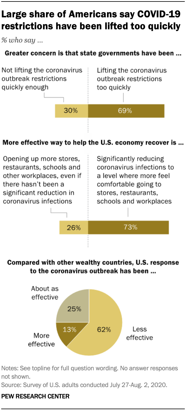 Large share of Americans say COVID-19 restrictions have been lifted too quickly