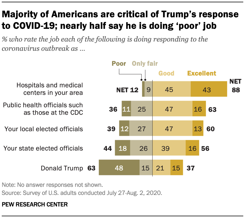 Majority of Americans are critical of Trump's response to COVID-19; nearly half say he is doing 'poor' job