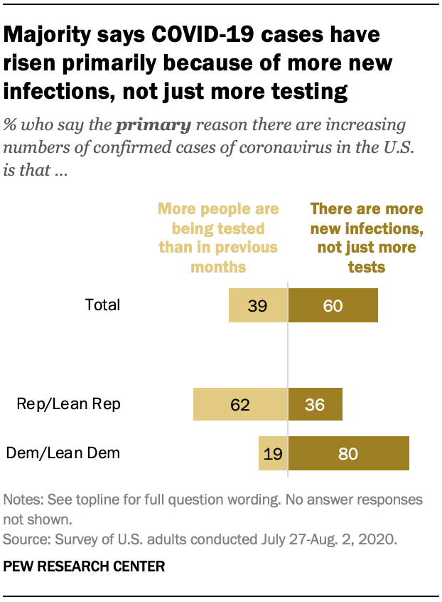Majority says COVID-19 cases have risen primarily because of more new infections, not just more testing
