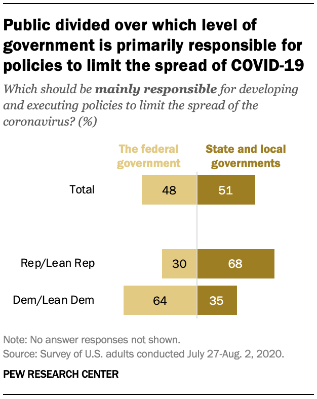 Public divided over which level of government is primarily responsible for policies to limit the spread of COVID-19